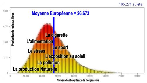 Tableau statistiques antioxydants